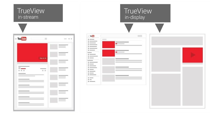 Should you buy YouTube views through third-party service or through YouTube TrueView?