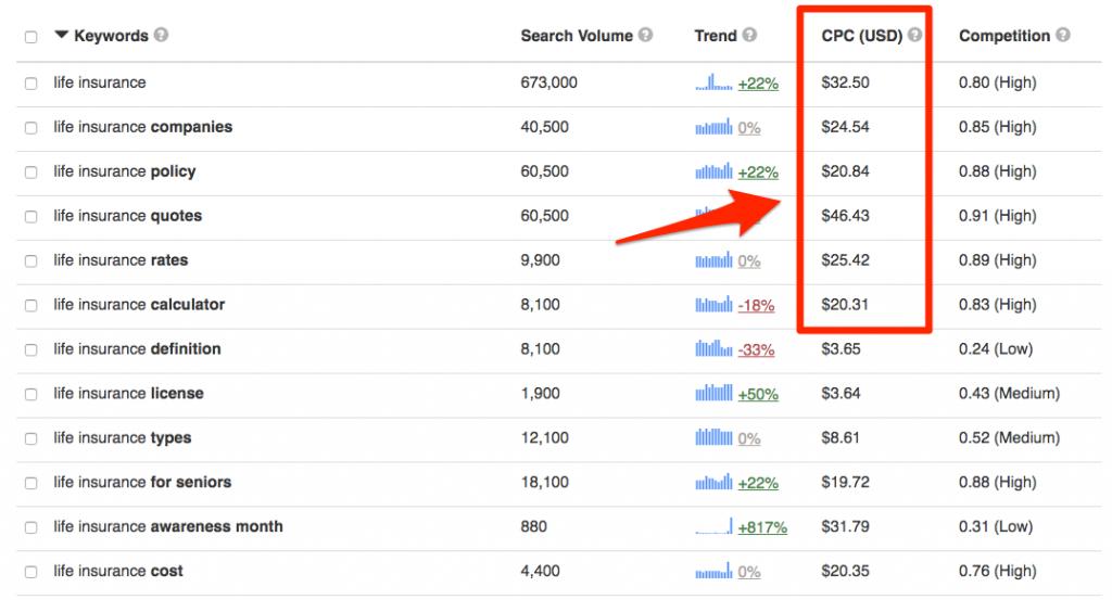 Use high cost-per-click keywords