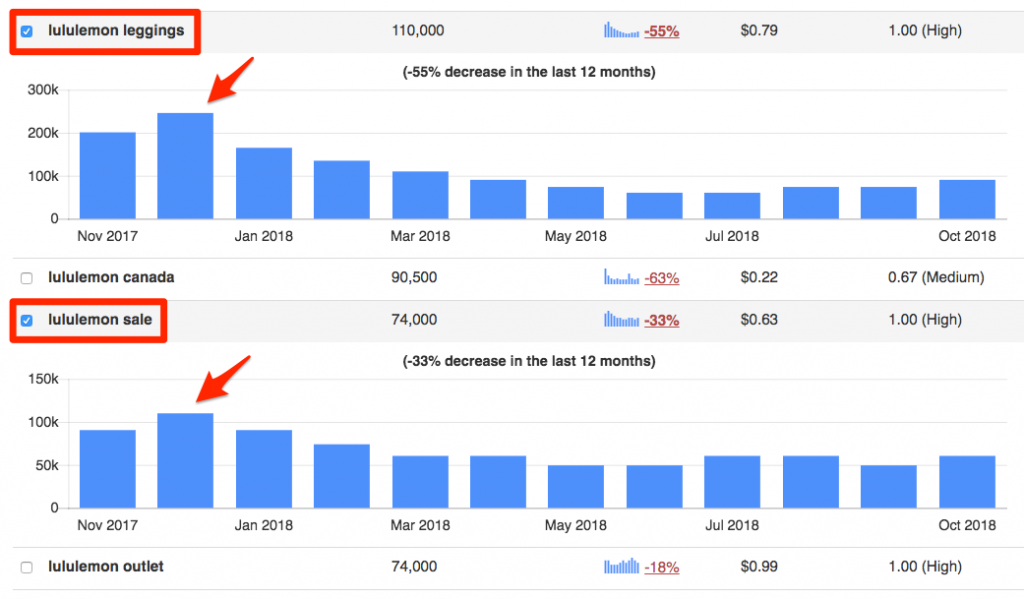 Competitor keyword analysis show trending searches