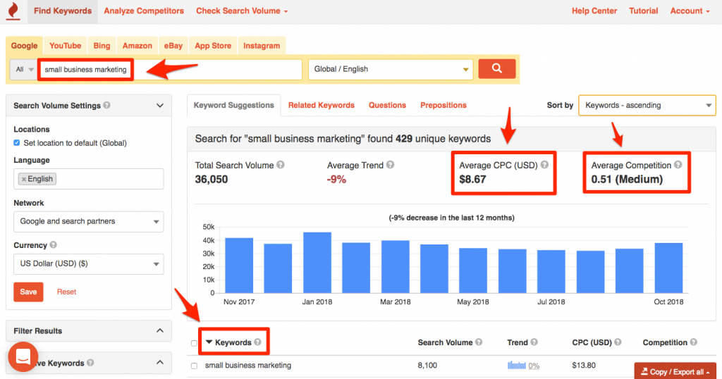 Keyword competition level determines how search terms are ranked