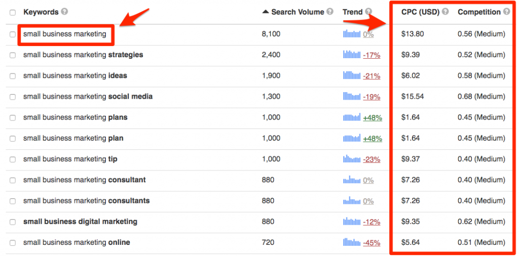 Search term attributes on Keyword Tool